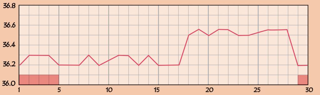 黄体機能不全の基礎体温のグラフ3