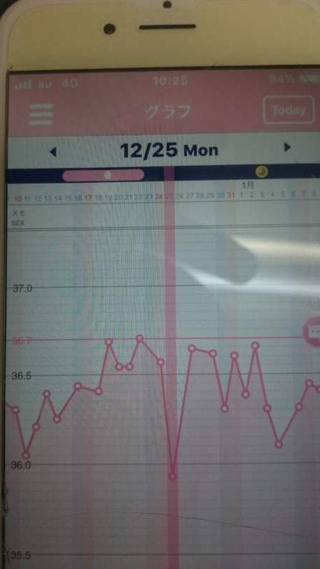 12月基礎体温