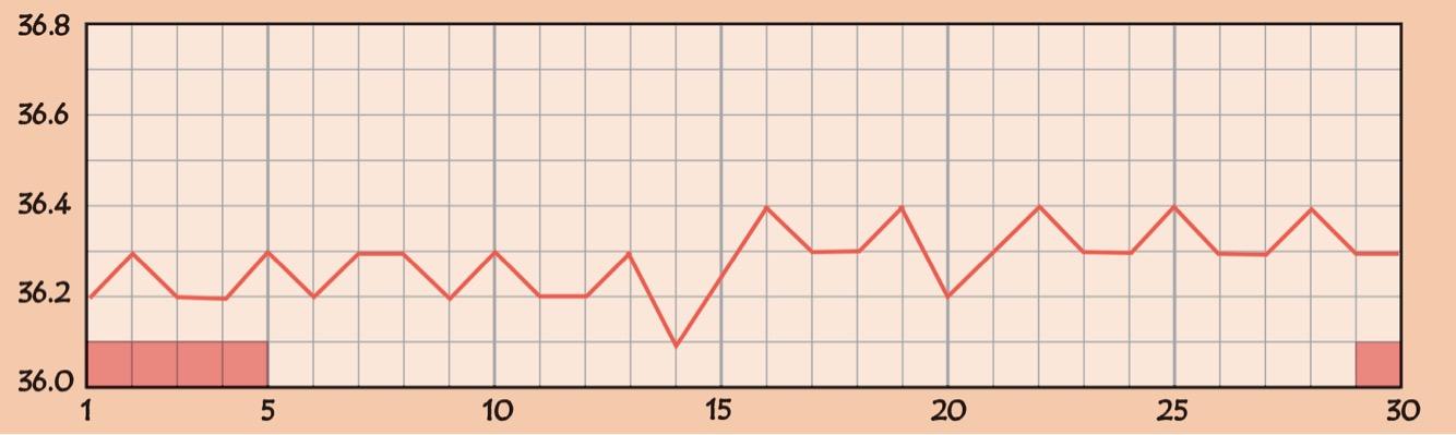無排卵(月経)の基礎体温