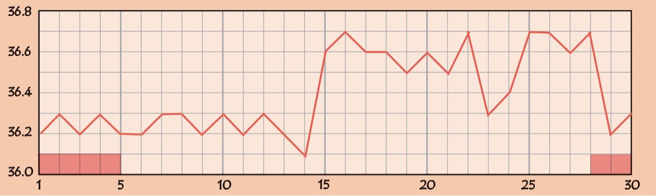 もう少し重度の黄体機能不全の基礎体温のグラフ