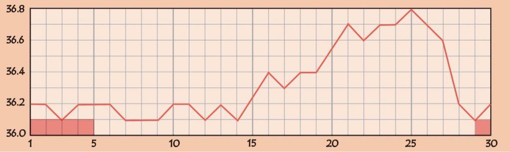 卵管閉塞の基礎体温のグラフ