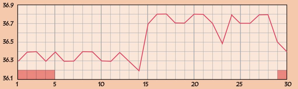 基礎体温の高温期が途中でガクッと下がるグラフ