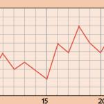 基礎体温の高温期が短いグラフ
