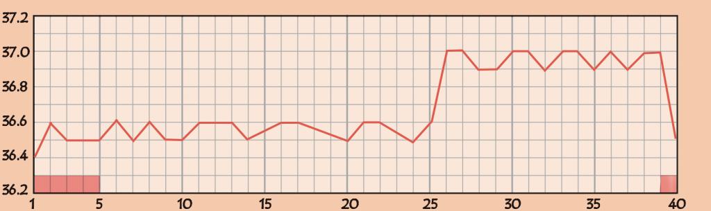 多嚢胞瘀性卵巣症候群(PCOS)の基礎体温のグラフ