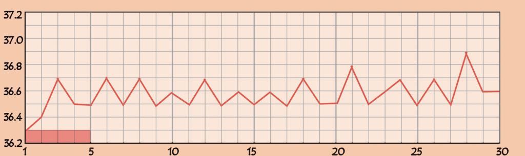 重度の多嚢胞性卵巣症候群の基礎体温のグラフ