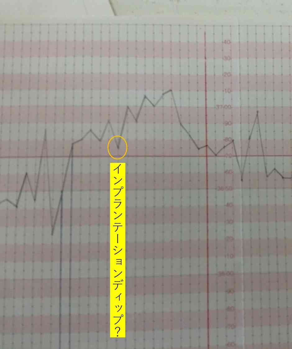 インプランテーションディップ?に見えてしまう基礎体温のグラフ