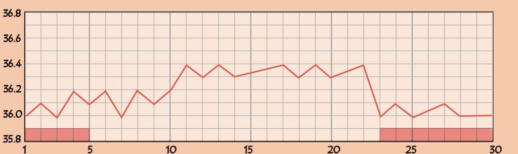 低温期が短い基礎体温のグラフ