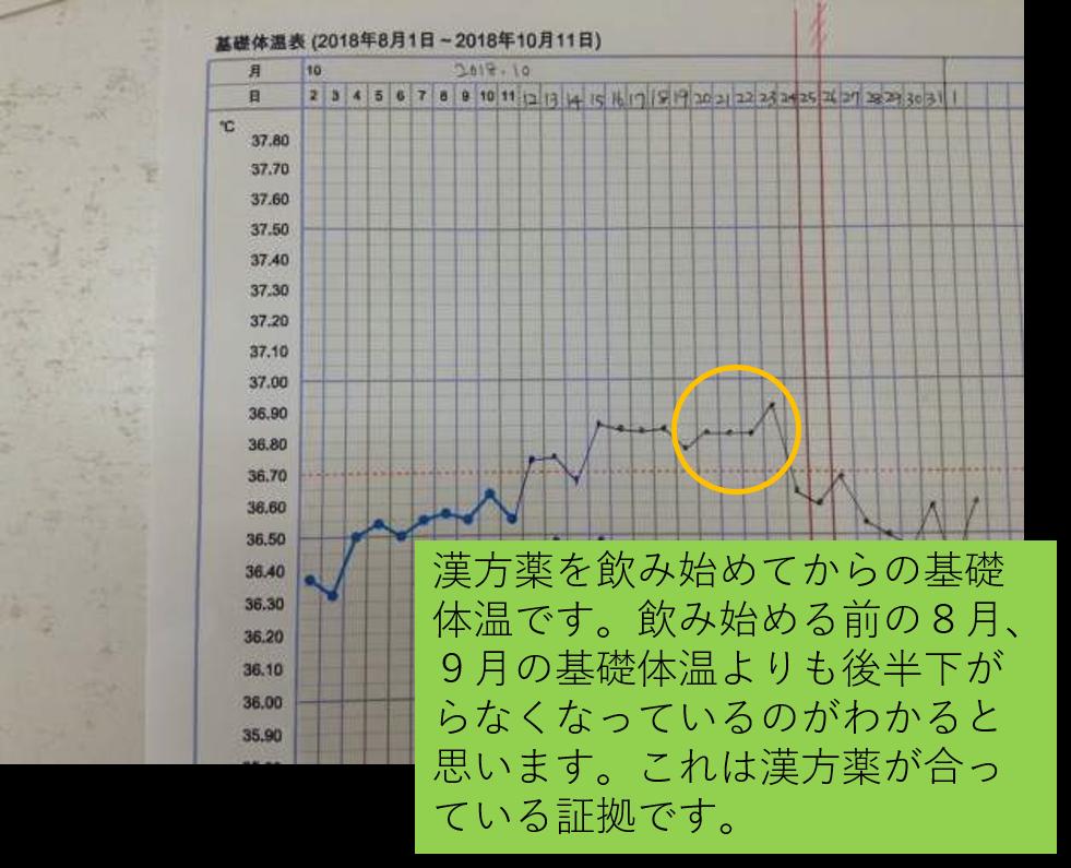 気虚に対する漢方薬を服用後の10月の基礎体温