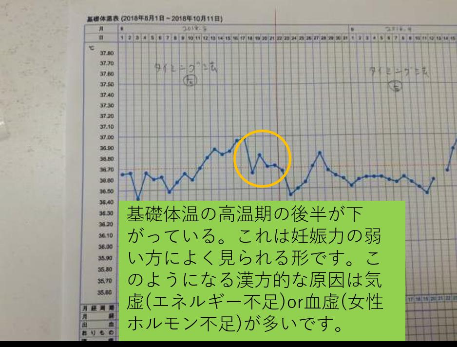 8月漢方服用前の基礎体温(気虚)