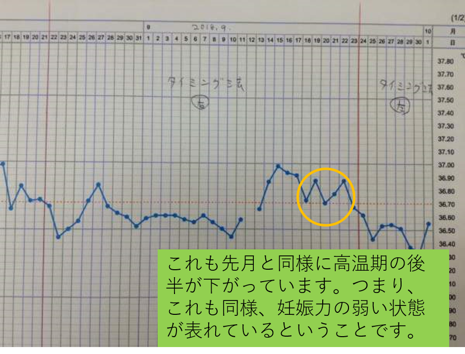 漢方薬を服用する前の9月の基礎体温(気虚)