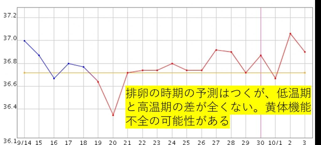 40代不妊症の患者さんの9月の基礎体温