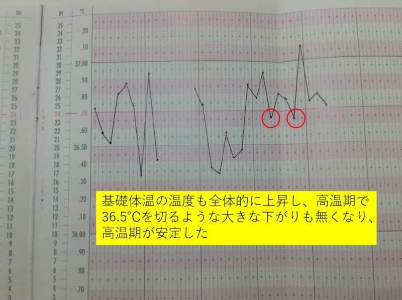漢方治療後の基礎体温