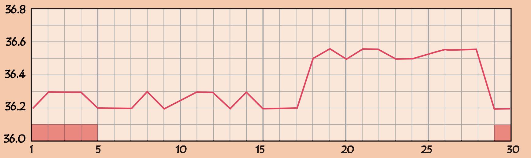 基礎体温の高温期が低いグラフ