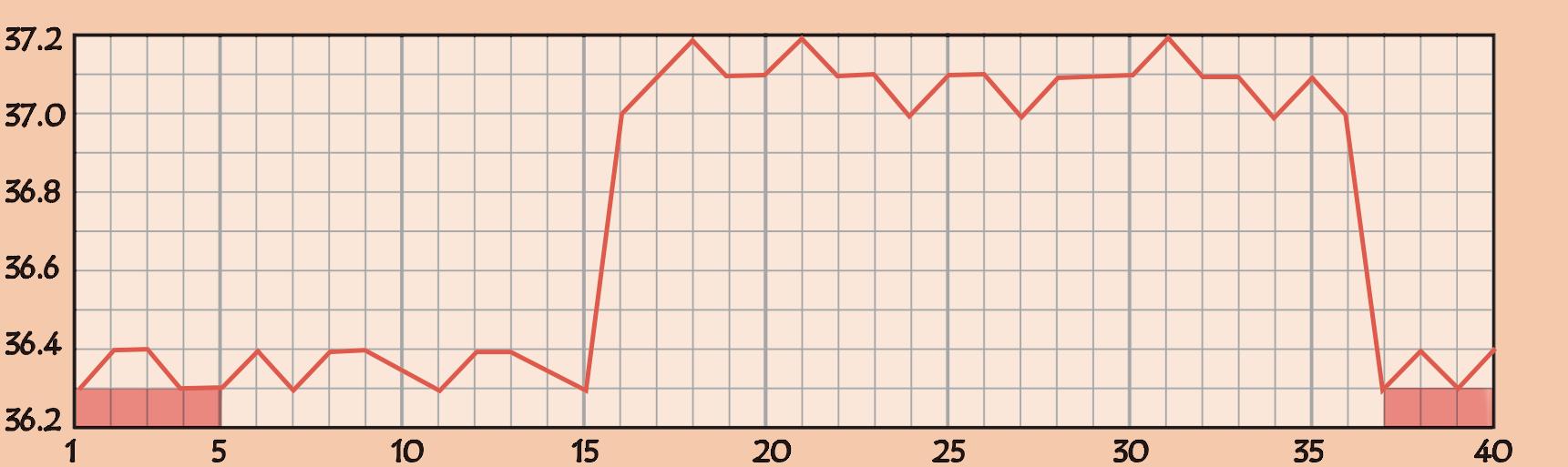 基礎体温の高温期が長いグラフ