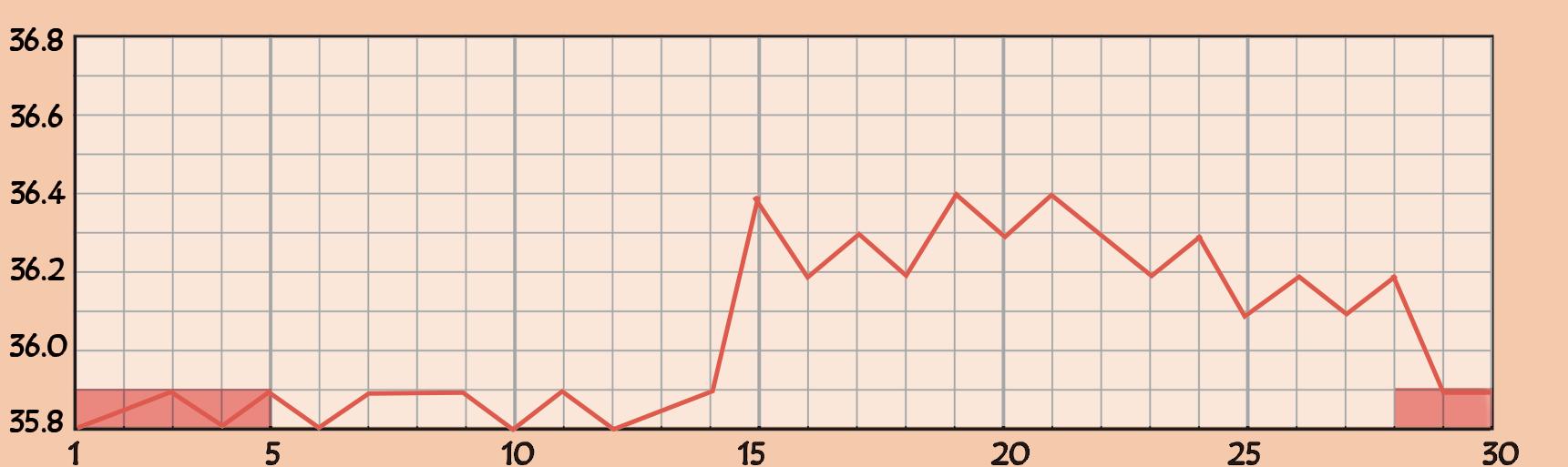 基礎体温の低温期が低いグラフ